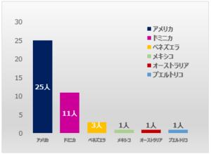 2010年代の外国人選手国籍グラフ