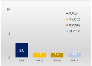 2020年代の外国人選手国籍グラフ