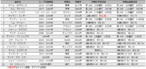 外国人選手選手の移籍後成績一覧表