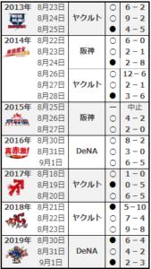 限定ユニフォームの試合結果2013~2019年