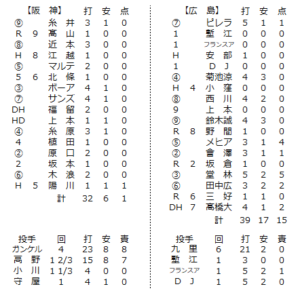 2020年6月10日練習試合の個人成績
