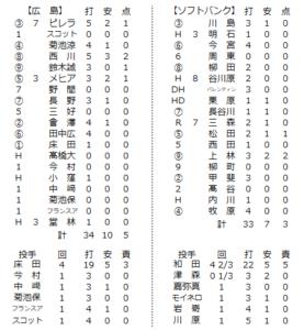 2020年6月13日練習試合の個人成績