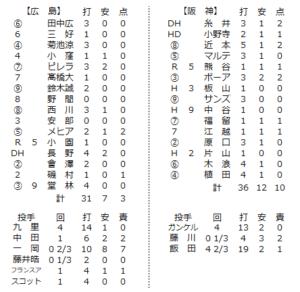6月3日練習試合の個人成績
