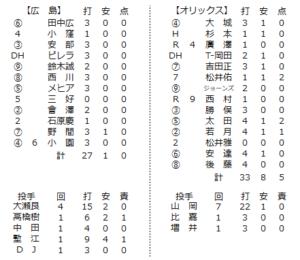 2020年6月5日練習試合の個人成績