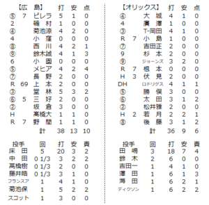 2020年6月6日練習試合の個人成績