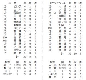 2020年6月7日練習試合の個人成績