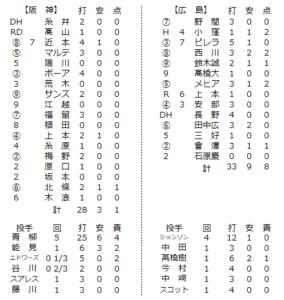 2020年6月9日練習試合の個人成績