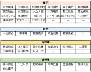 2020年春季キャンプ(1軍メンバー一覧表)