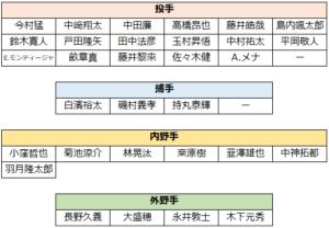 2020年春季キャンプ(2軍メンバー一覧表)