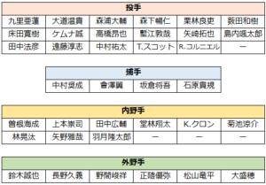 2021年春季キャンプ(1軍メンバー一覧表)