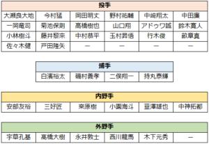 2021年春季キャンプ(2軍メンバー一覧表)