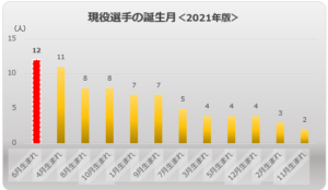 誕生月2021年版多い順棒グラフ