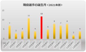 誕生月順棒グラフ