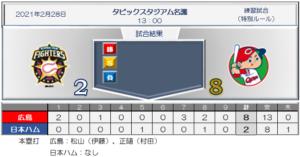 スコア 日本ハム2-8広島