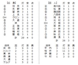 2021年2月17日巨人戦の個人成績一覧表