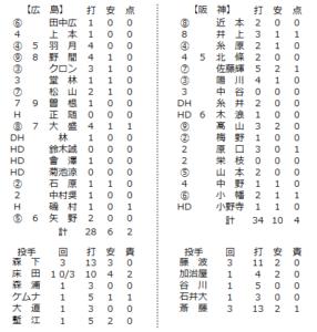 2021年2月21日阪神戦の個人成績一覧表