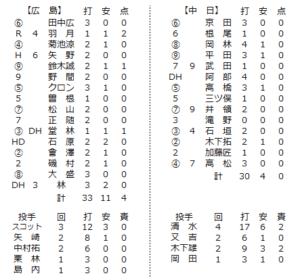 2021年2月23日中日戦個人成績一覧表