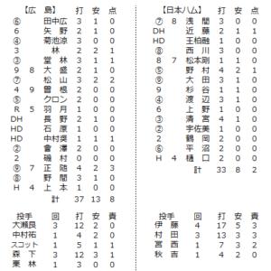2021年2月28日日本ハム戦の個人成績一覧表
