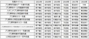 2016年~2021年の選手名鑑一覧表