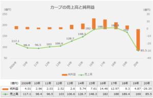 売上高と純利益グラフ