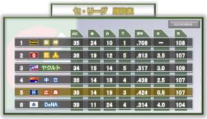 2021年5月9日の順位表