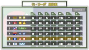 2021年6月4日の順位表