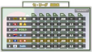 2021年7月12日の順位表